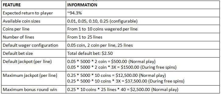 Casino FIZ :: Nuclear Fishing slot - Technical Details